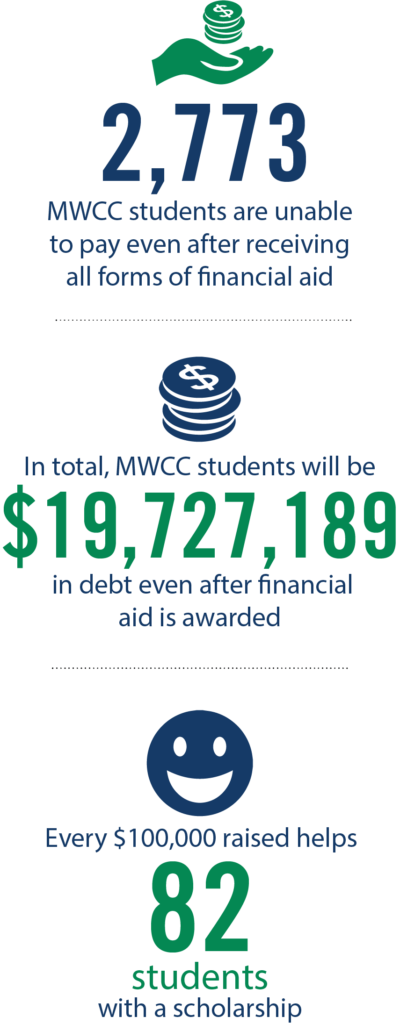 2,773 MWCC Students are unable to pay even after receiving all forms of financial aid . | . In total, MWCC students will be $19,727,189 in debt even after financial aid is awarded . | . Every $100,000 raised helps 82 students with a scholarship